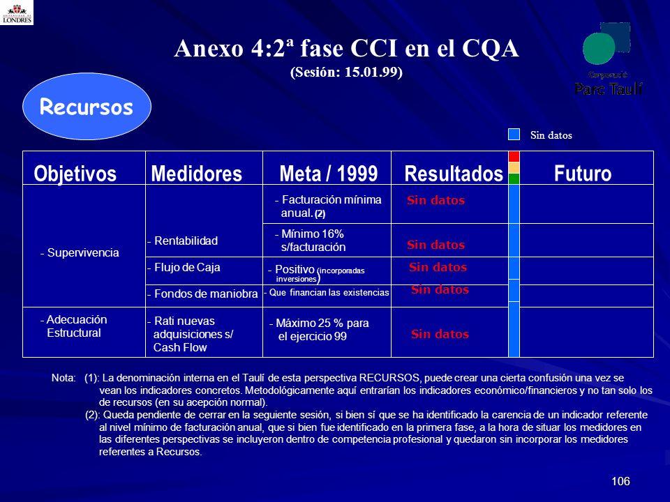 106 Recursos Anexo 4:2ª fase CCI en el CQA (Sesión: 15.01.99) (1) Nota: (1): La denominación interna en el Taulí de esta perspectiva RECURSOS, puede c