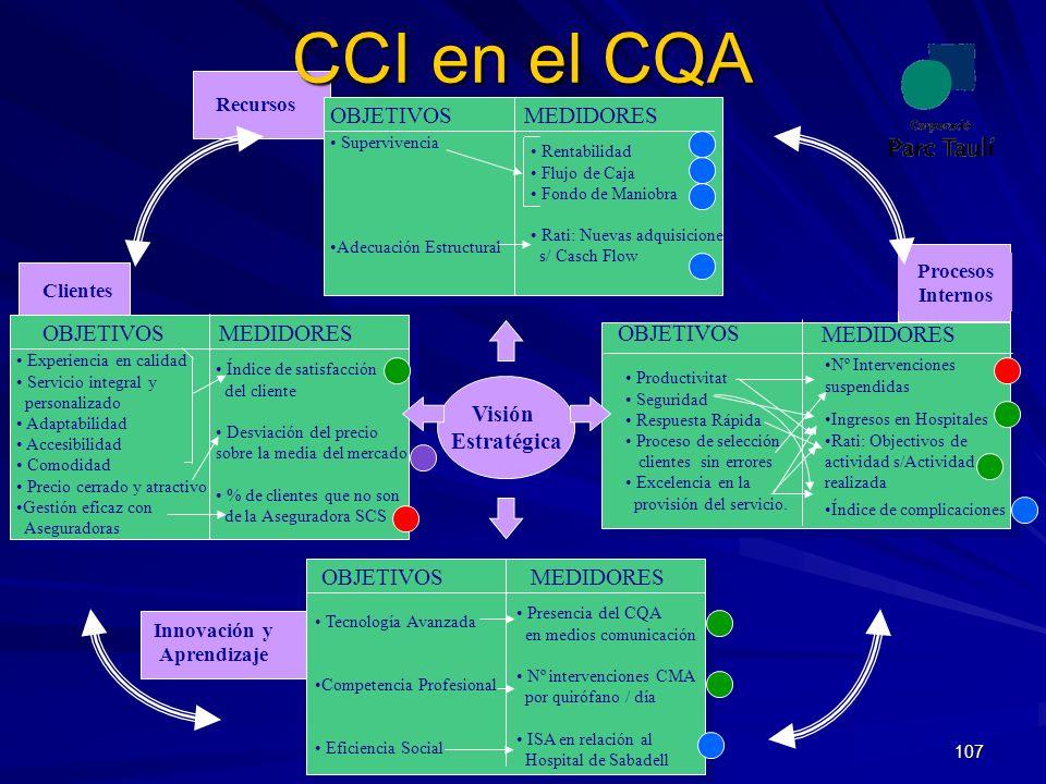 107 Nº Intervenciones suspendidas Ingresos en Hospitales Rati: Objectivos de actividad s/Actividad realizada Índice de complicaciones CCI en el CQA Vi