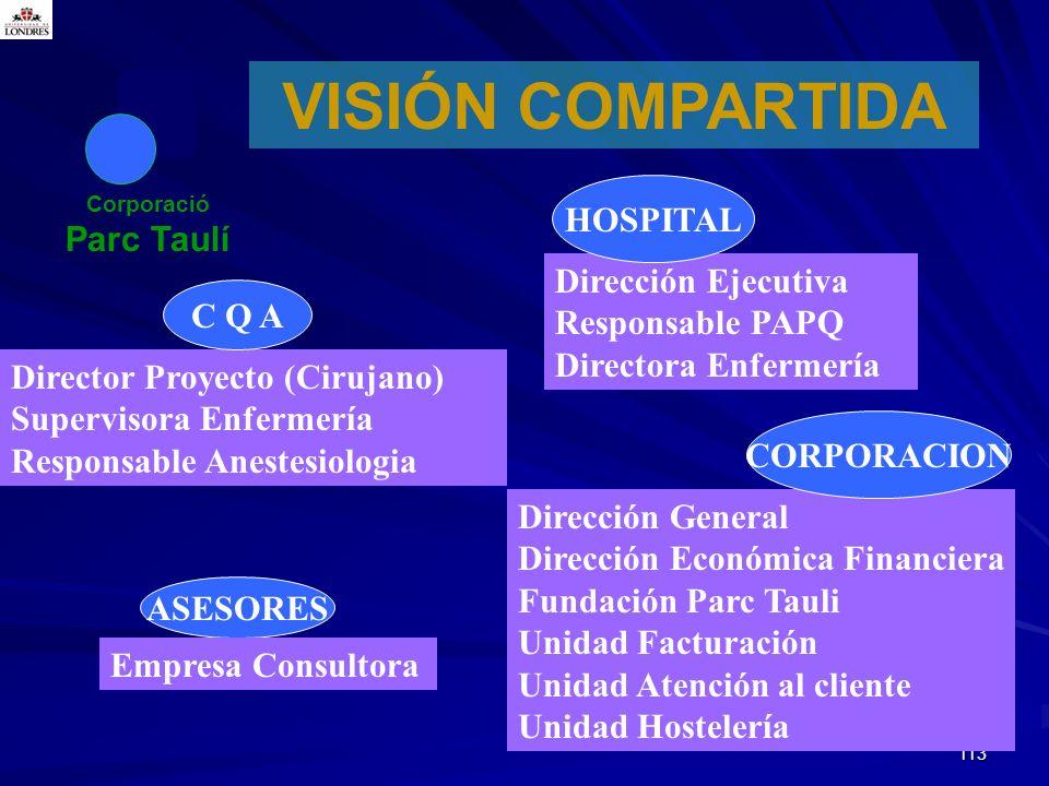 113 Corporació Parc Taulí VISIÓN COMPARTIDA Director Proyecto (Cirujano) Supervisora Enfermería Responsable Anestesiologia Dirección Ejecutiva Respons