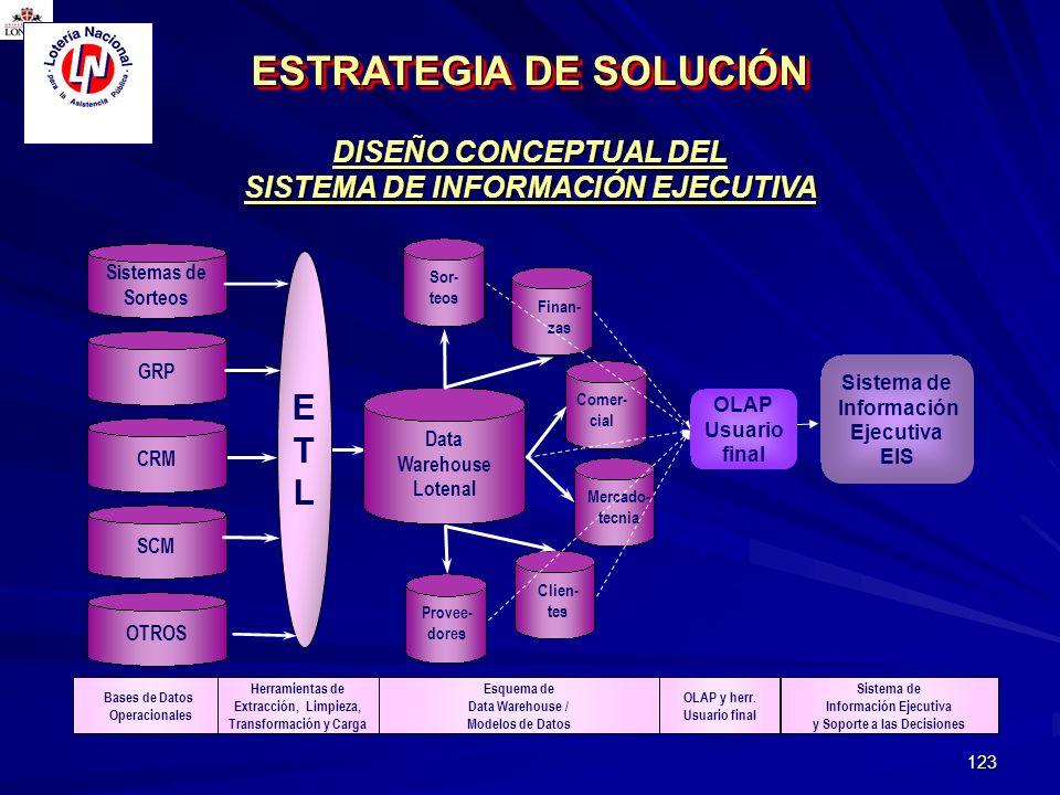 123 DISEÑO CONCEPTUAL DEL SISTEMA DE INFORMACIÓN EJECUTIVA ESTRATEGIA DE SOLUCIÓN Sistemas de Sorteos ETLETL Data Warehouse Lotenal GRPCRM Finan- zas