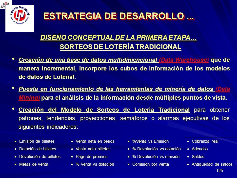 125 DISEÑO CONCEPTUAL DE LA PRIMERA ETAPA… ESTRATEGIA DE DESARROLLO... SORTEOS DE LOTERÍA TRADICIONAL Creación de una base de datos multidimencional (