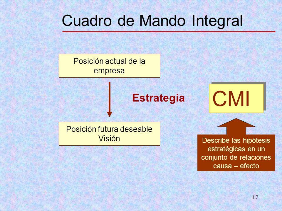 17 Cuadro de Mando Integral CMI Posición actual de la empresa Posición futura deseable Visión Estrategia Describe las hipótesis estratégicas en un con