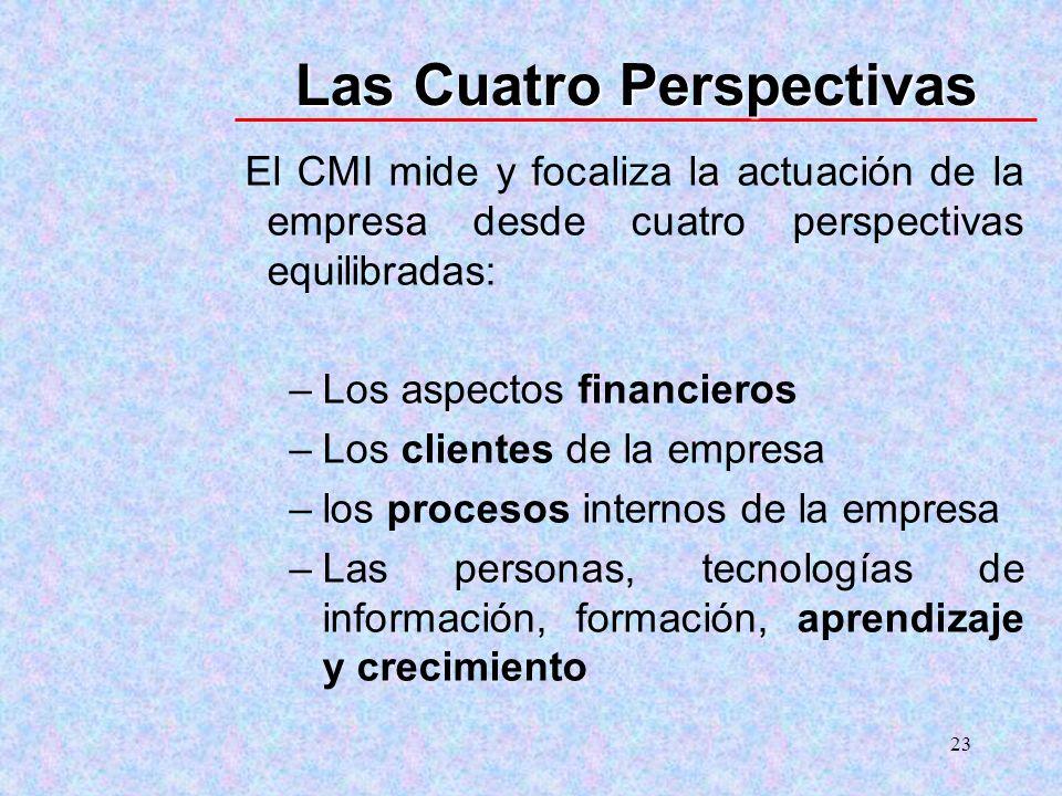 23 Las Cuatro Perspectivas El CMI mide y focaliza la actuación de la empresa desde cuatro perspectivas equilibradas: –Los aspectos financieros –Los cl