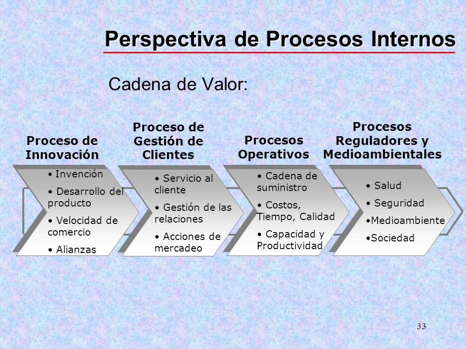 33 Cadena de Valor: Perspectiva de Procesos Internos Invención Desarrollo del producto Velocidad de comercio Alianzas Servicio al cliente Gestión de l