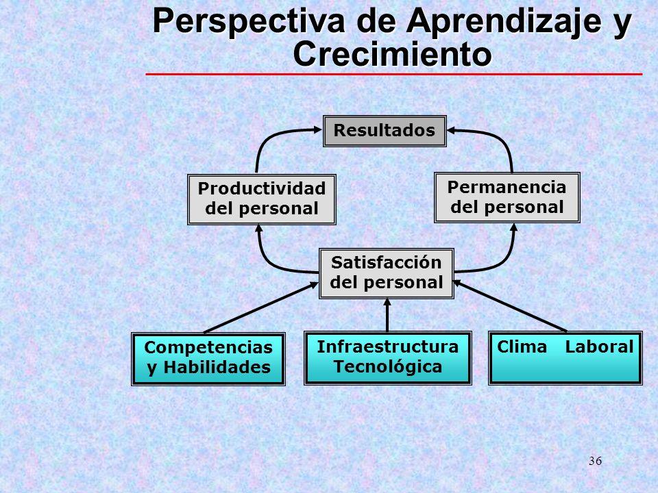 36 Perspectiva de Aprendizaje y Crecimiento Competencias y Habilidades Infraestructura Tecnológica Clima Laboral Satisfacción del personal Productivid