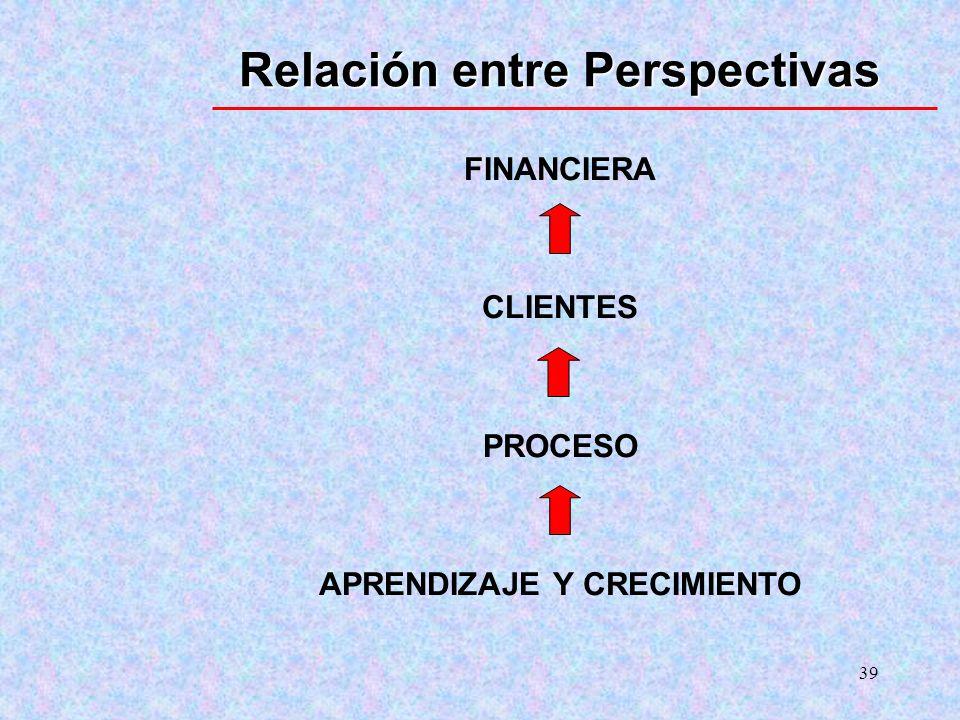 39 Relación entre Perspectivas FINANCIERA CLIENTES PROCESO APRENDIZAJE Y CRECIMIENTO