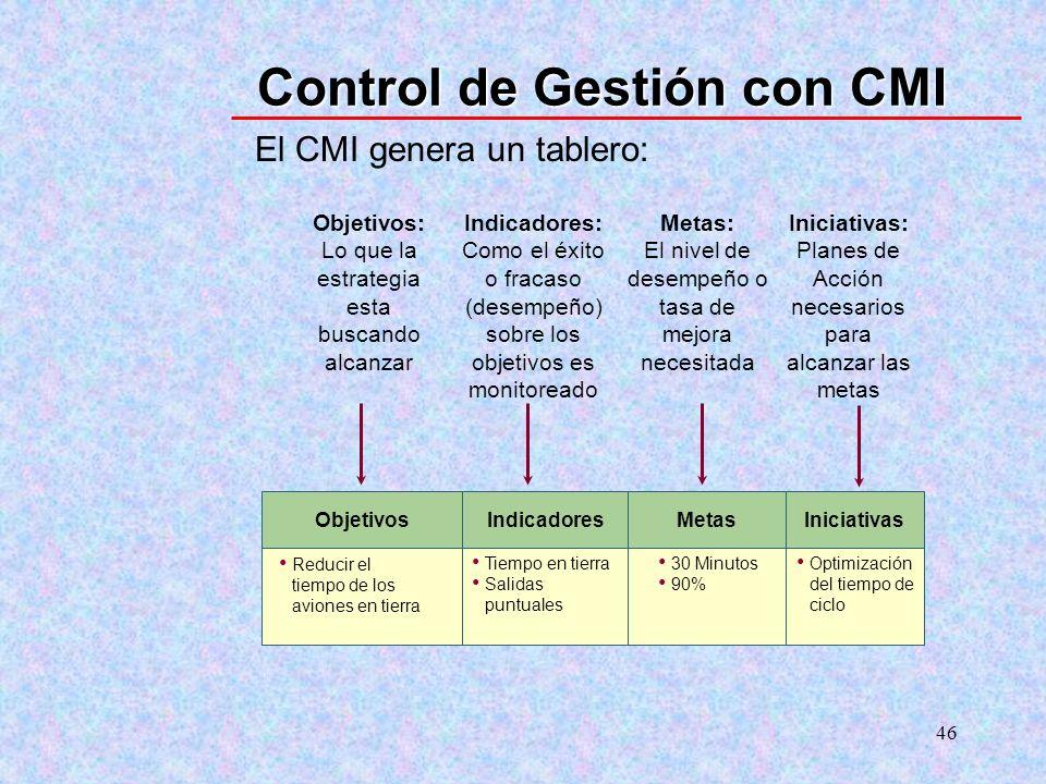 46 Control de Gestión con CMI Objetivos Reducir el tiempo de los aviones en tierra Metas 30 Minutos 90% Metas: El nivel de desempeño o tasa de mejora