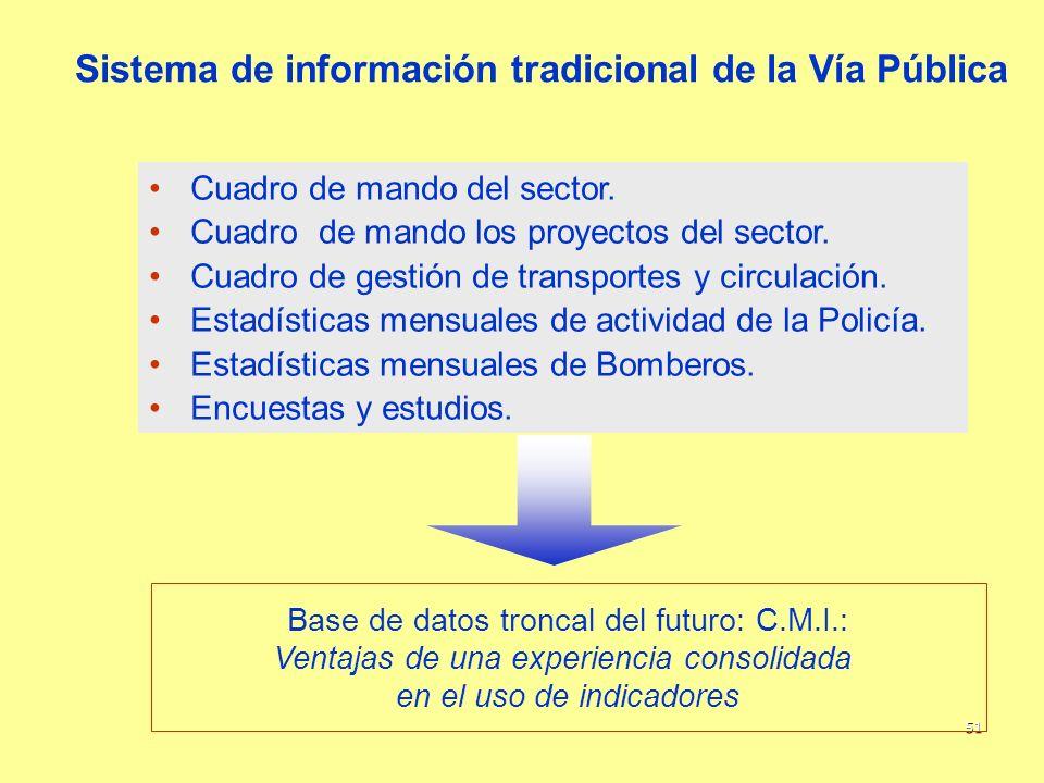 51 Sistema de información tradicional de la Vía Pública Cuadro de mando del sector. Cuadro de mando los proyectos del sector. Cuadro de gestión de tra
