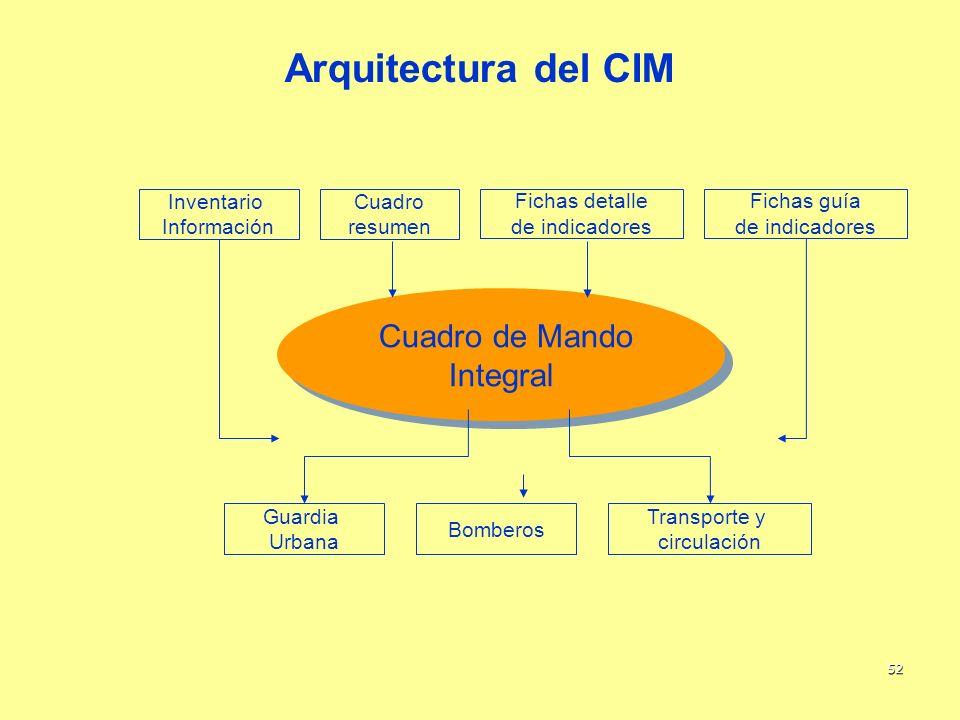 52 Arquitectura del CIM Inventario Información Cuadro resumen Fichas detalle de indicadores Fichas guía de indicadores Cuadro de Mando Integral Cuadro