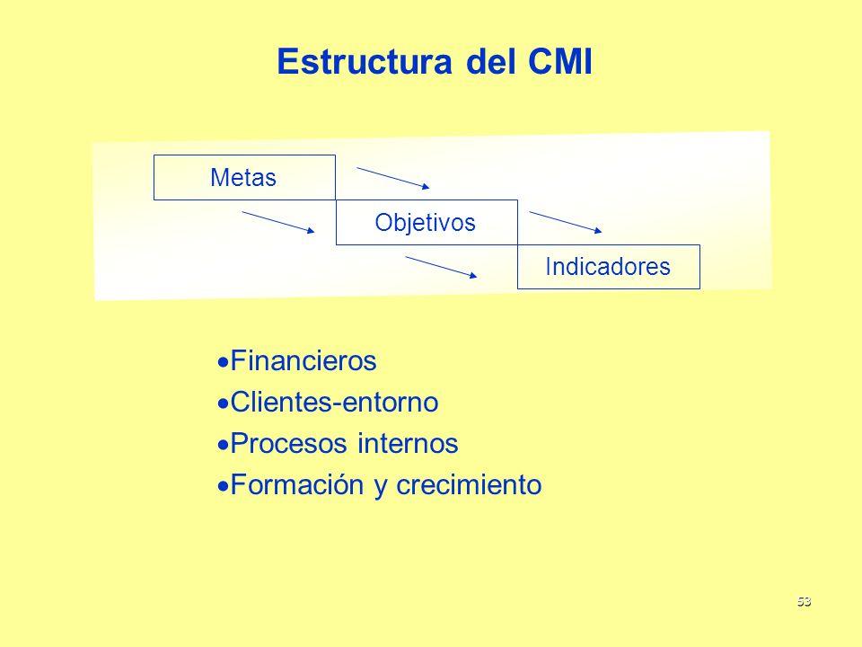 53 Estructura del CMI Objetivos Metas Indicadores Financieros Clientes-entorno Procesos internos Formación y crecimiento