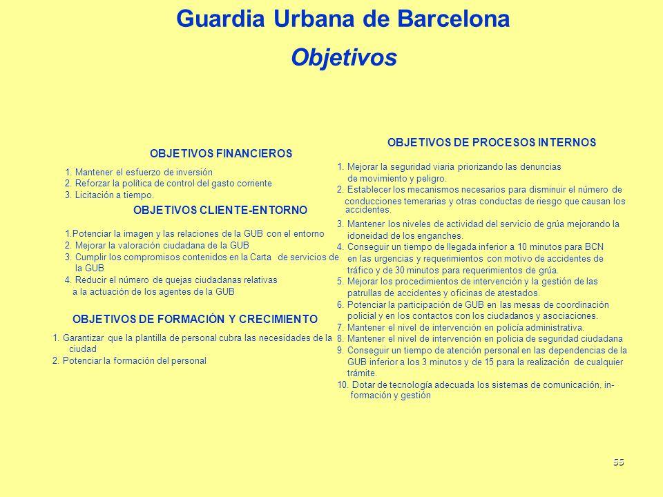 55 Guardia Urbana de Barcelona Objetivos OBJETIVOS FINANCIEROS 1. Mantener el esfuerzo de inversión 2. Reforzar la política de control del gasto corri