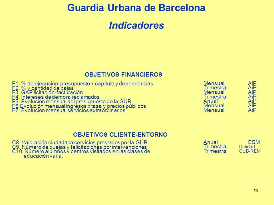 56 Guardia Urbana de Barcelona Indicadores OBJETIVOS FINANCIEROS F1. % de ejecución presupuesto x capítulo y dependencias MensualAiP F2. % y cantidad