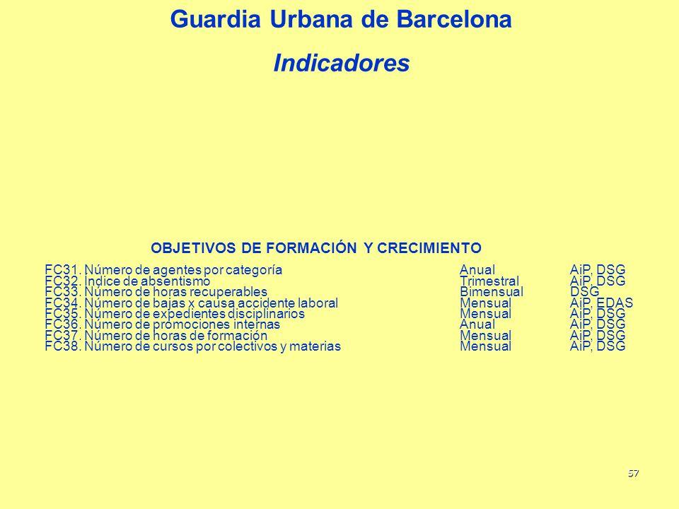 57 Guardia Urbana de Barcelona Indicadores OBJETIVOS DE FORMACIÓN Y CRECIMIENTO FC31. Número de agentes por categoríaAnualAiP, DSG FC32. Índice de abs