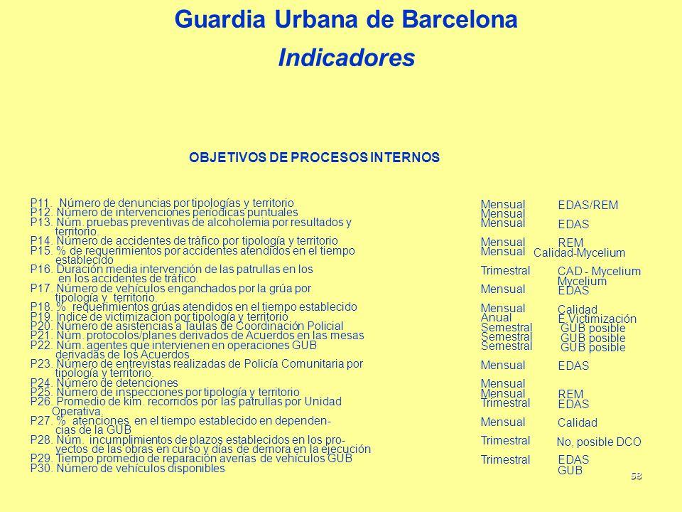 58 OBJETIVOS DE PROCESOS INTERNOS P11. Número de denuncias por tipologías y territorio Mensual EDAS/REM P12. Número de intervenciones períodicas puntu