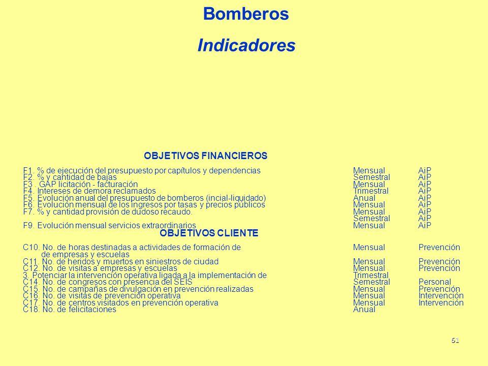 61 Bomberos Indicadores OBJETIVOS FINANCIEROS F1. % de ejecución del presupuesto por capítulos y dependenciasMensualAiP F2. % y cantidad de bajasSemes