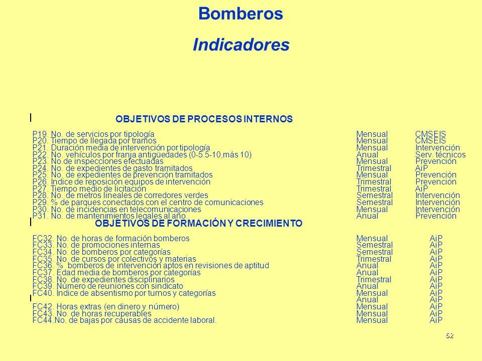62 Bomberos Indicadores OBJETIVOS DE PROCESOS INTERNOS P19. No. de servicios por tipologíaMensualCMSEIS P20. Tiempo de llegada por tramosMensualCMSEIS