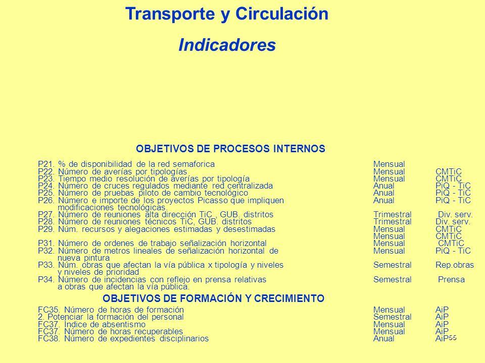 66 Transporte y Circulación Indicadores OBJETIVOS DE PROCESOS INTERNOS P21. % de disponibilidad de la red semaforicaMensual P22. Número de averías por