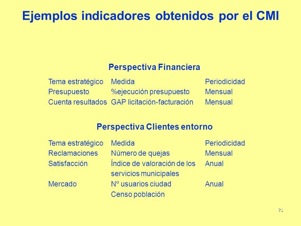 71 Ejemplos indicadores obtenidos por el CMI Tema estratégicoMedidaPeriodicidad Presupuesto%ejecución presupuestoMensual Cuenta resultadosGAP licitaci