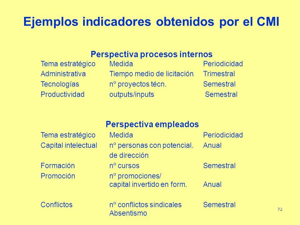72 Ejemplos indicadores obtenidos por el CMI Tema estratégicoMedidaPeriodicidad AdministrativaTiempo medio de licitaciónTrimestral Tecnologíasnº proye