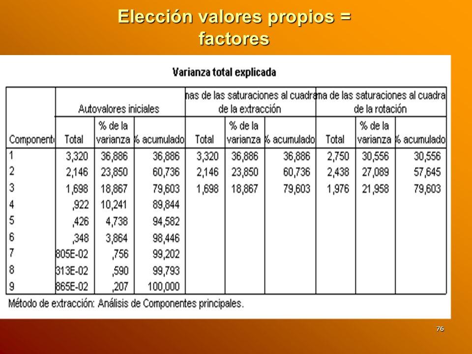 76 Elección valores propios = factores