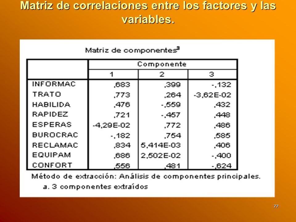 77 Matriz de correlaciones entre los factores y las variables.