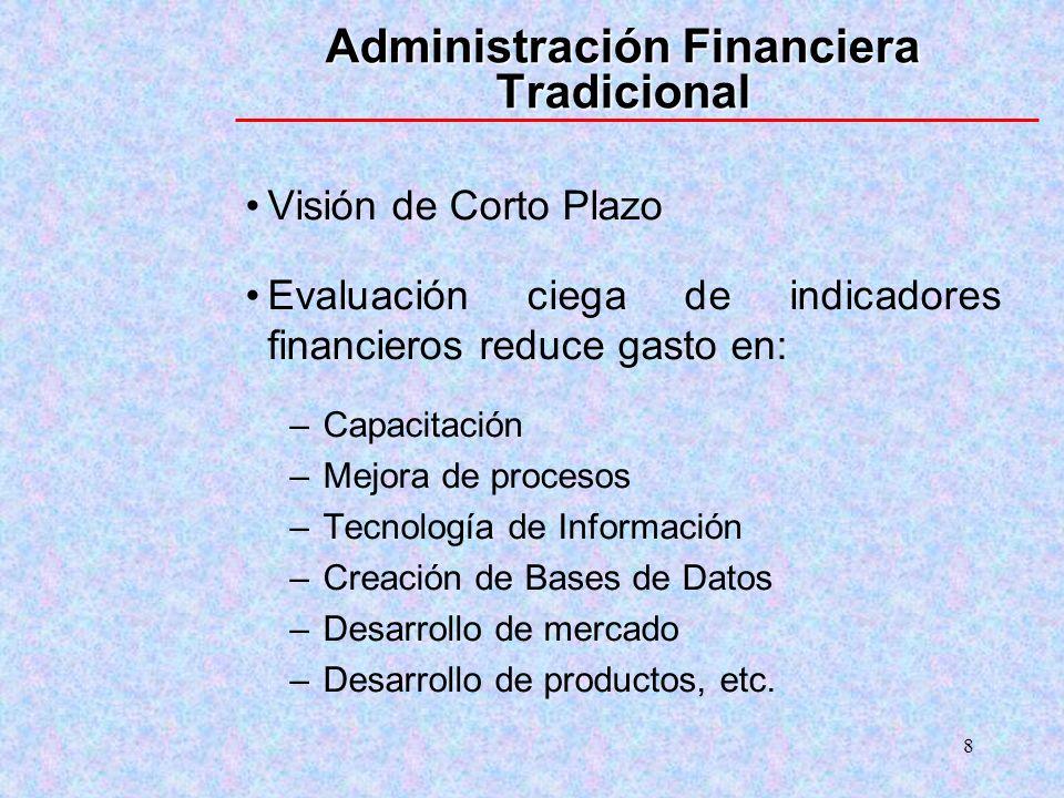 8 Administración Financiera Tradicional Visión de Corto Plazo Evaluación ciega de indicadores financieros reduce gasto en: –Capacitación –Mejora de pr