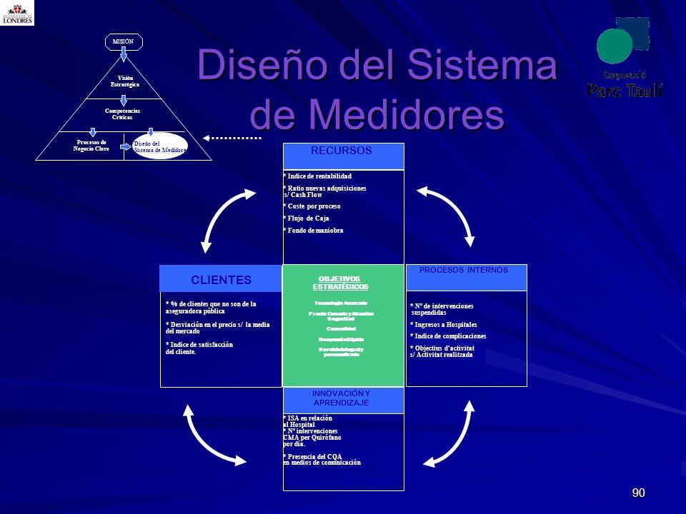 90 MISIÓN Visión Estratégica Competencias Críticas Procesos de Negocio Clave Diseño del Sistema de Medidores RECURSOS PROCESOS INTERNOS CLIENTES INNOV