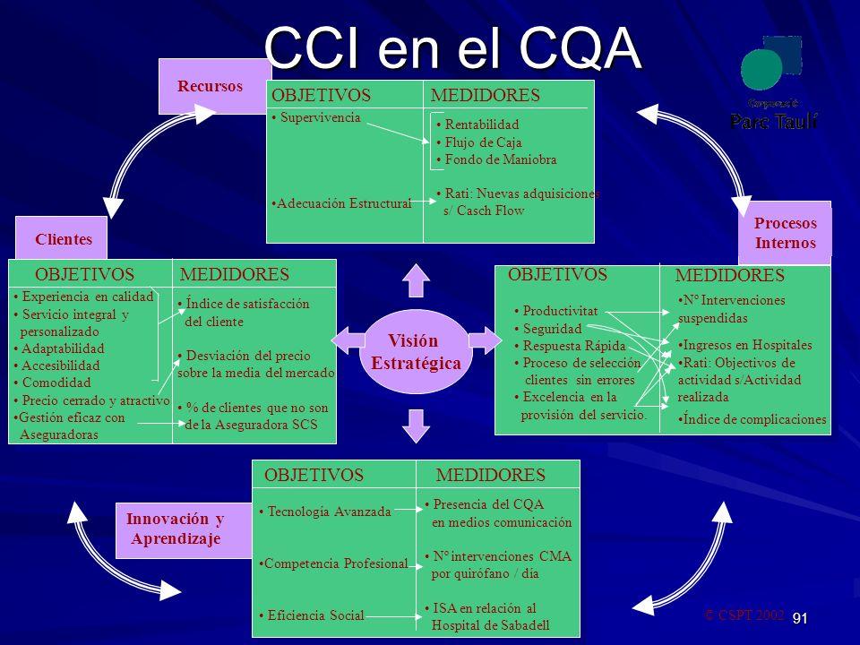 91 Nº Intervenciones suspendidas Ingresos en Hospitales Rati: Objectivos de actividad s/Actividad realizada Índice de complicaciones CCI en el CQA Vis