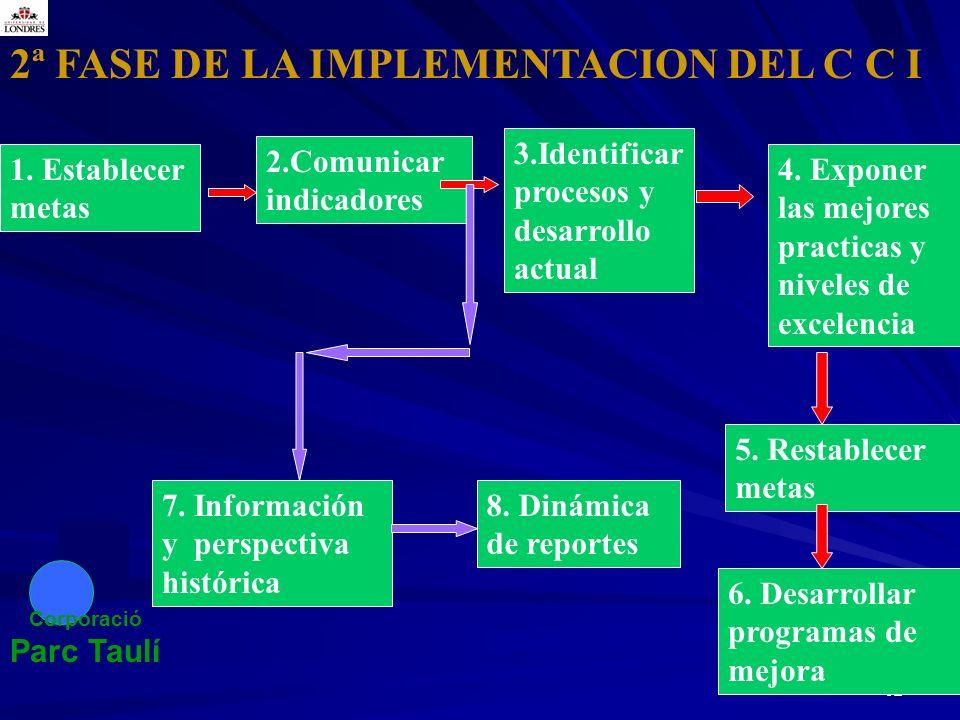 92 2ª FASE DE LA IMPLEMENTACION DEL C C I 1. Establecer metas 2.Comunicar indicadores 3.Identificar procesos y desarrollo actual 4. Exponer las mejore