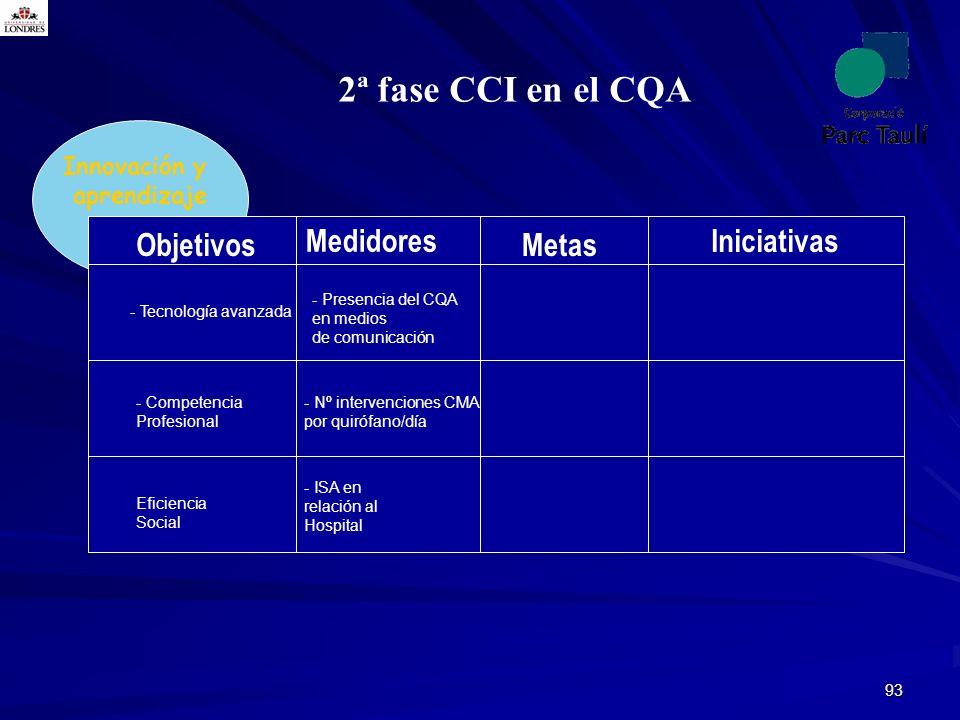 93 2ª fase CCI en el CQA Innovación y aprendizaje Objetivos Medidores Metas - Tecnología avanzada - Competencia Profesional Eficiencia Social - Presen