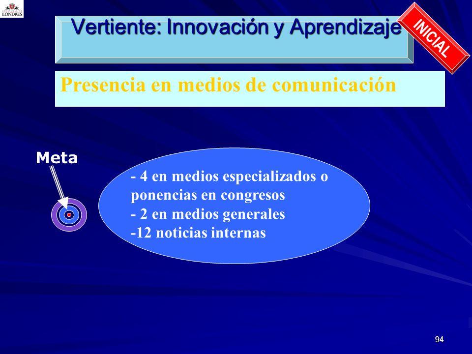 94 Presencia en medios de comunicación Vertiente: Innovación y Aprendizaje INICIAL Meta - 4 en medios especializados o ponencias en congresos - 2 en m