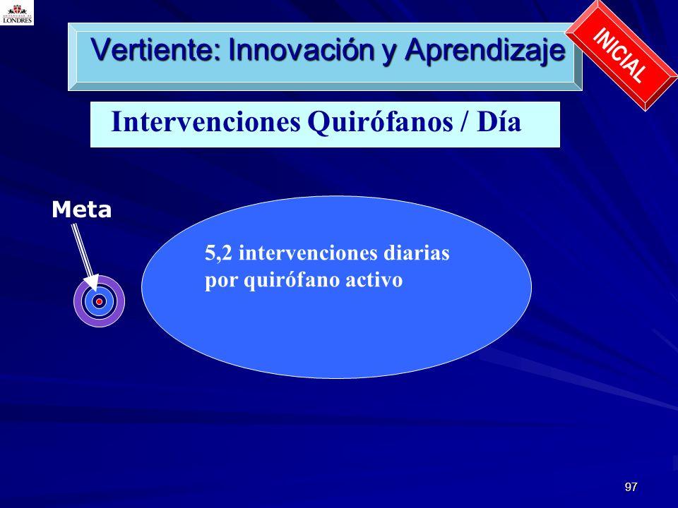 97 Intervenciones Quirófanos / Día Vertiente: Innovación y Aprendizaje INICIAL Meta 5,2 intervenciones diarias por quirófano activo