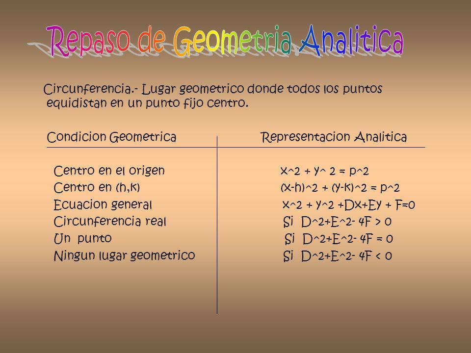 Circunferencia.- Lugar geometrico donde todos los puntos equidistan en un punto fijo centro. Condicion Geometrica Representacion Analitica Centro en e