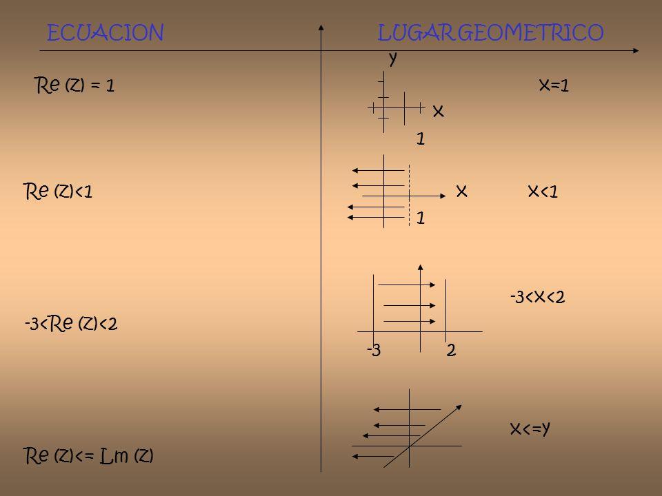 ECUACION LUGAR GEOMETRICO y Re (z) = 1 x=1 x 1 Re (z)<1 x x<1 1 -3<x<2 -3<Re (z)<2 -3 2 x<=y Re (z)<= Lm (z)