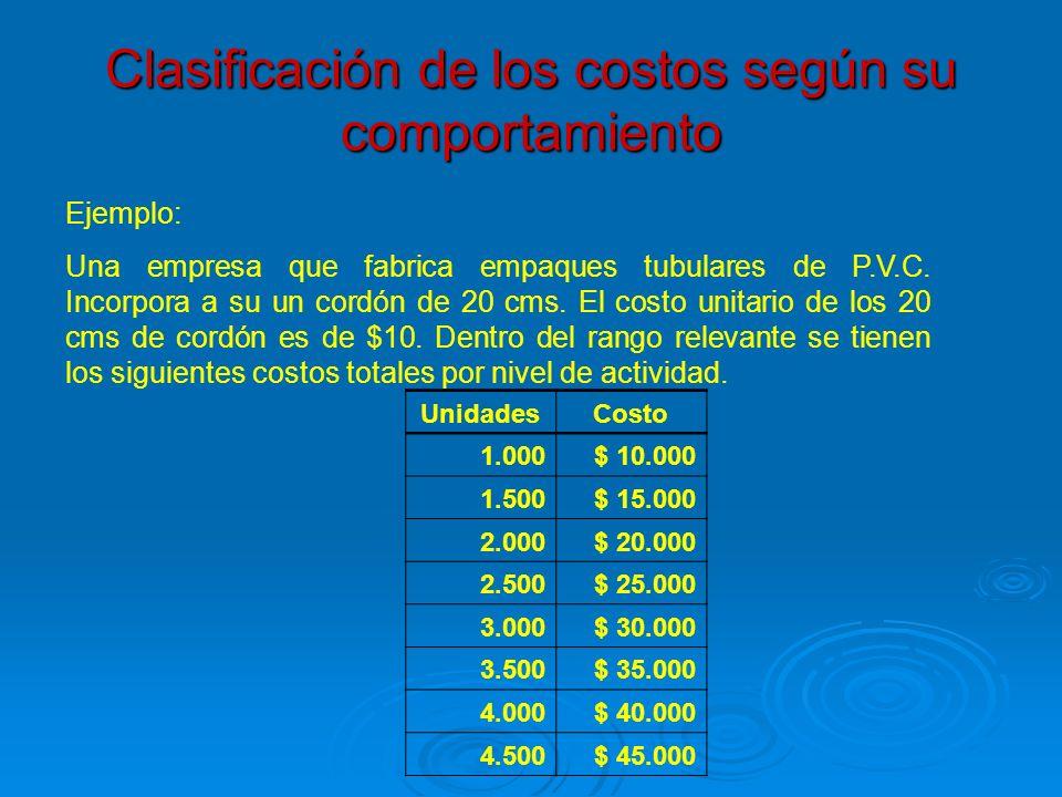 Clasificación de los costos según su comportamiento Ejemplo: Una empresa que fabrica empaques tubulares de P.V.C. Incorpora a su un cordón de 20 cms.