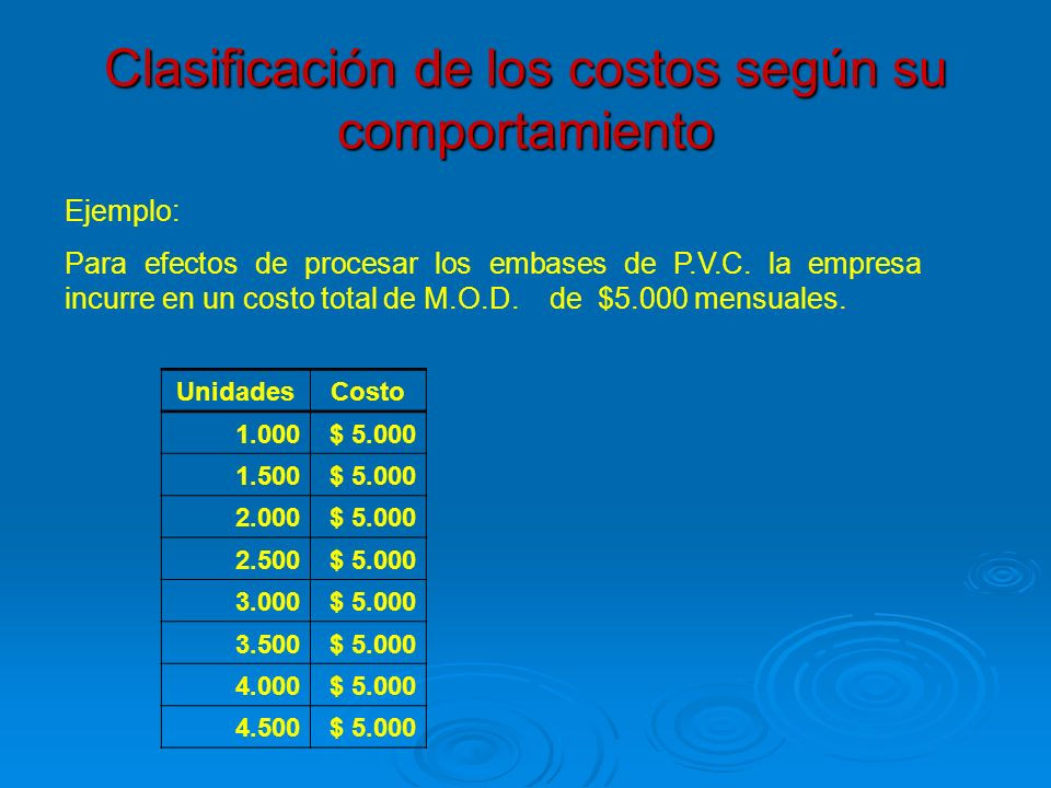 Clasificación de los costos según su comportamiento Ejemplo: Para efectos de procesar los embases de P.V.C. la empresa incurre en un costo total de M.