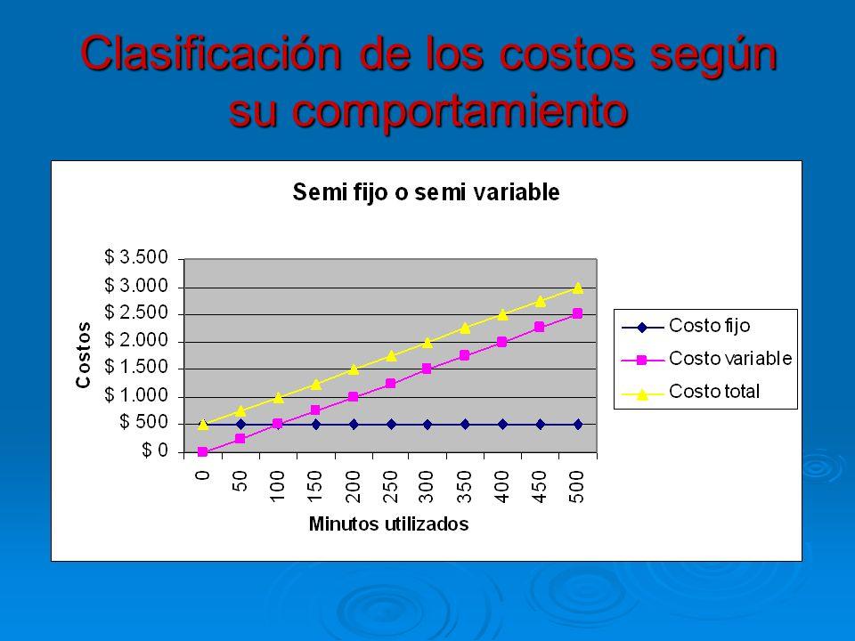 Clasificación de los costos según su comportamiento