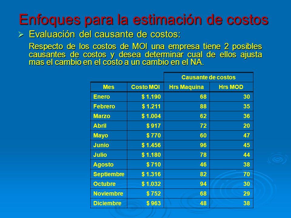 Enfoques para la estimación de costos Evaluación del causante de costos: Evaluación del causante de costos: Respecto de los costos de MOI una empresa