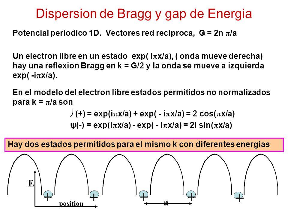 Dispersion de Bragg y gap de Energia Potencial periodico 1D.