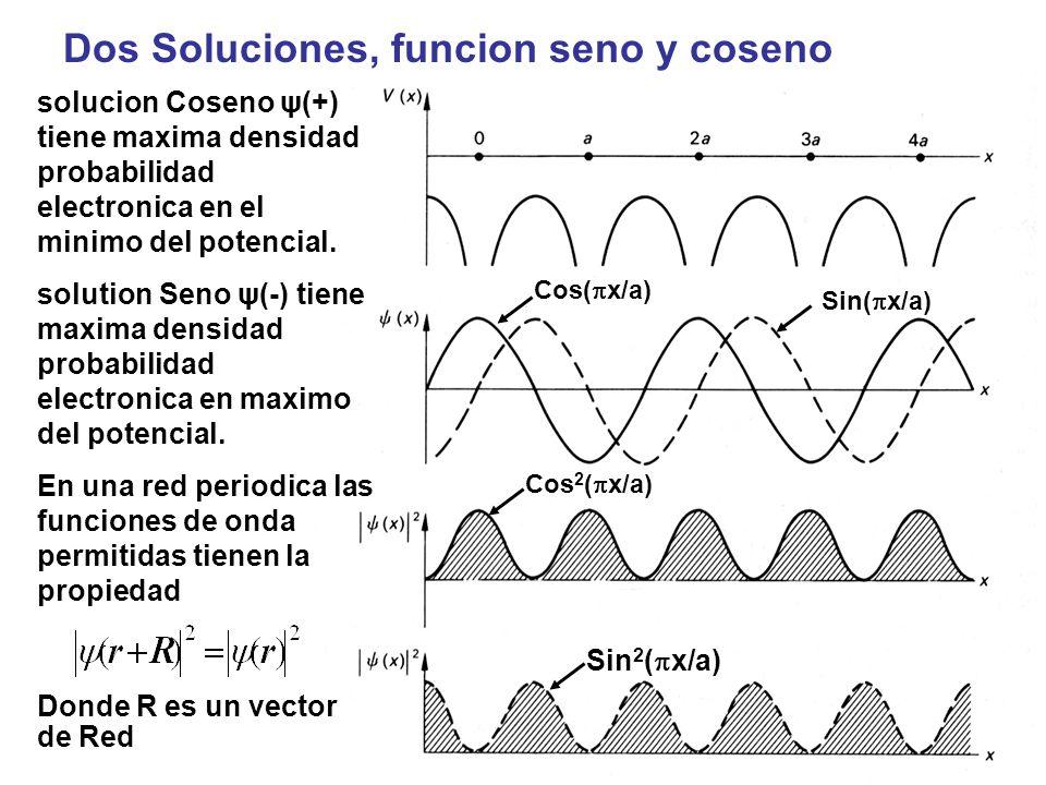 Dos Soluciones, funcion seno y coseno solucion Coseno ψ(+) tiene maxima densidad probabilidad electronica en el minimo del potencial.