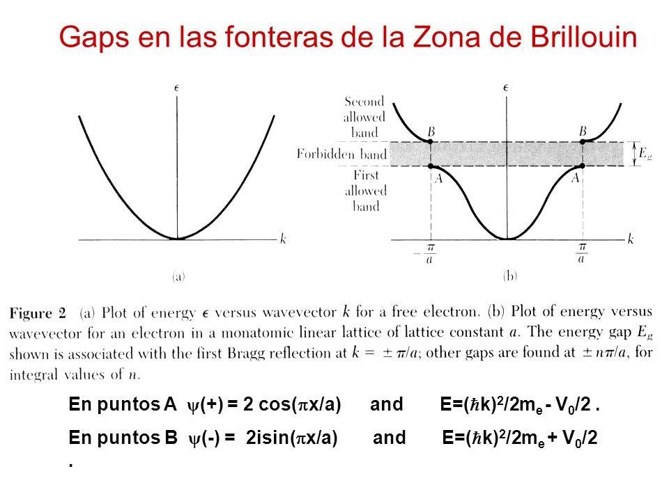 Gaps en las fonteras de la Zona de Brillouin En puntos A ψ (+) = 2 cos( x/a) and E=( k) 2 /2m e - V 0 /2.