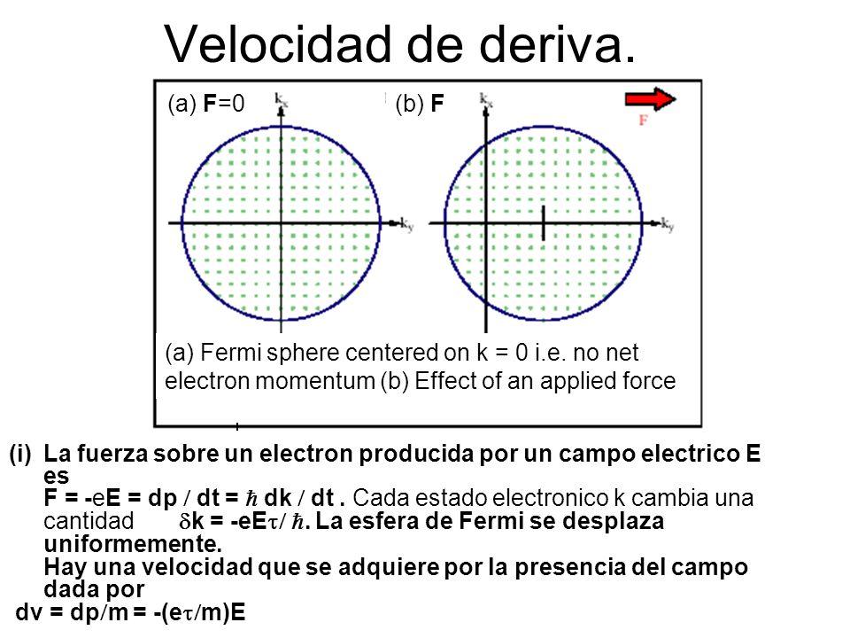 Velocidad de deriva.