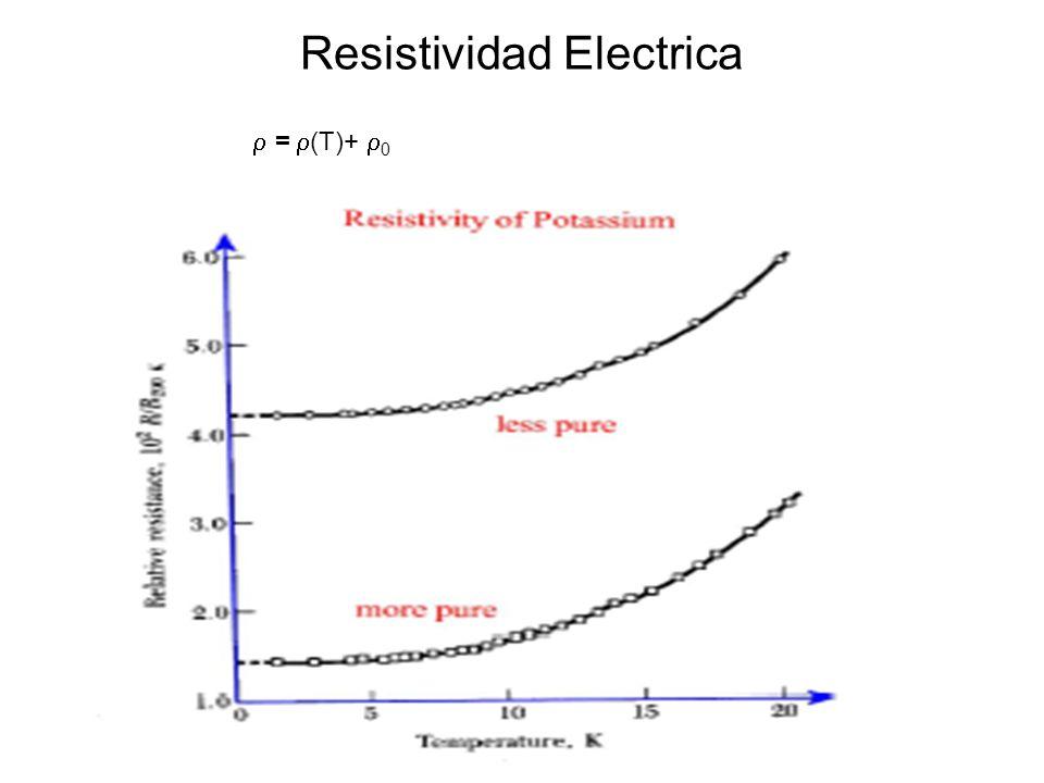 Resistividad Electrica = (T)+ 0