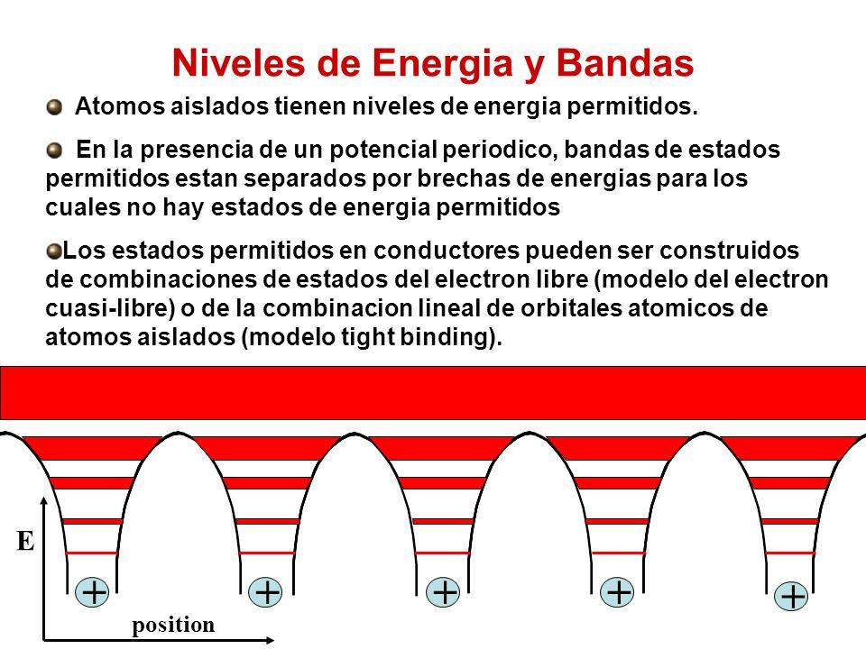 Niveles de Energia y Bandas Atomos aislados tienen niveles de energia permitidos.