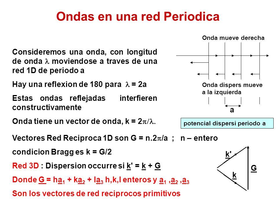 Ondas en una red Periodica Consideremos una onda, con longitud de onda moviendose a traves de una red 1D de periodo a Hay una reflexion de 180 para = 2a Estas ondas reflejadas interfieren constructivamente Onda tiene un vector de onda, k = 2 a Onda mueve derecha Onda dispers mueve a la izquierda potencial dispersi periodo a Vectores Red Reciproca 1D son G = n.2 /a ; n – entero condicion Bragg es k = G/2 Red 3D : Dispersion occurre si k = k + G Donde G = ha 1 + ka 2 + la 3 h,k,l enteros y a 1,a 2,a 3 Son los vectores de red reciprocos primitivos k k k G