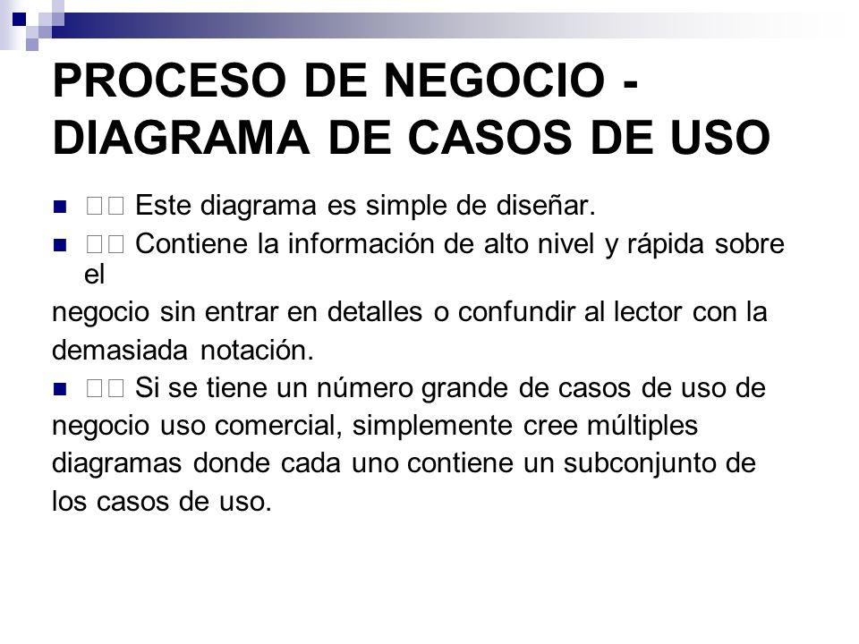 PROCESO DE NEGOCIO - DIAGRAMA DE CASOS DE USO Este diagrama es simple de diseñar. Contiene la información de alto nivel y rápida sobre el negocio sin