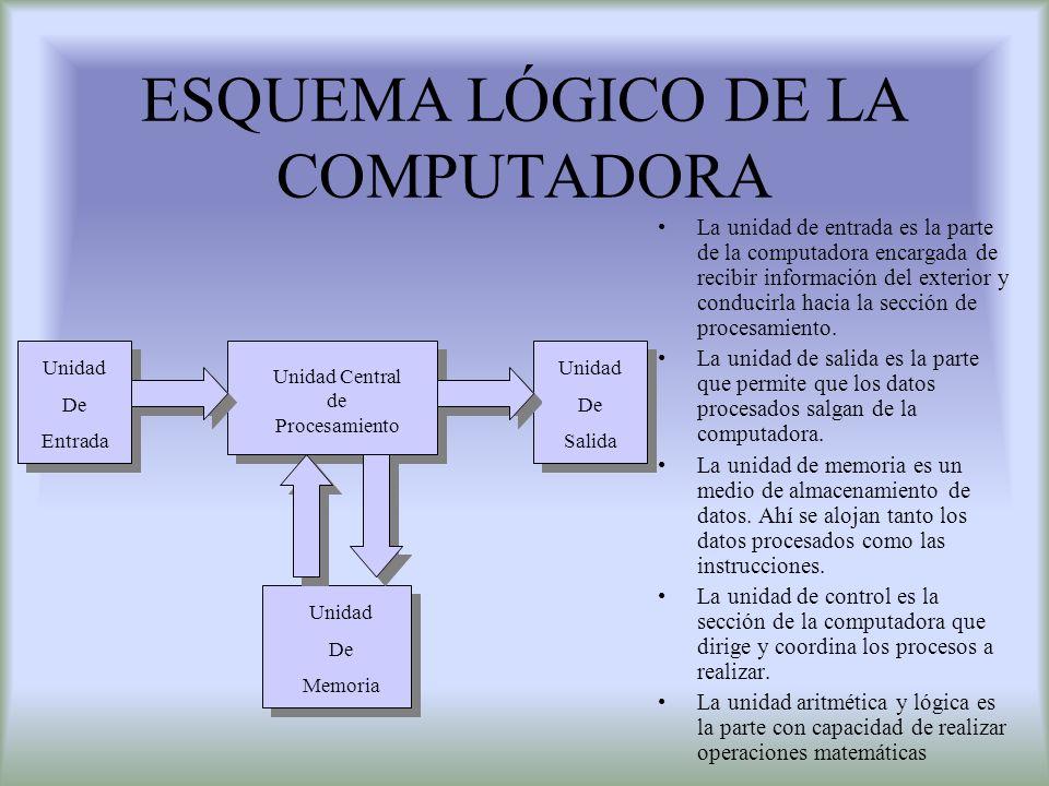 ESQUEMA LÓGICO DE LA COMPUTADORA La unidad de entrada es la parte de la computadora encargada de recibir información del exterior y conducirla hacia l