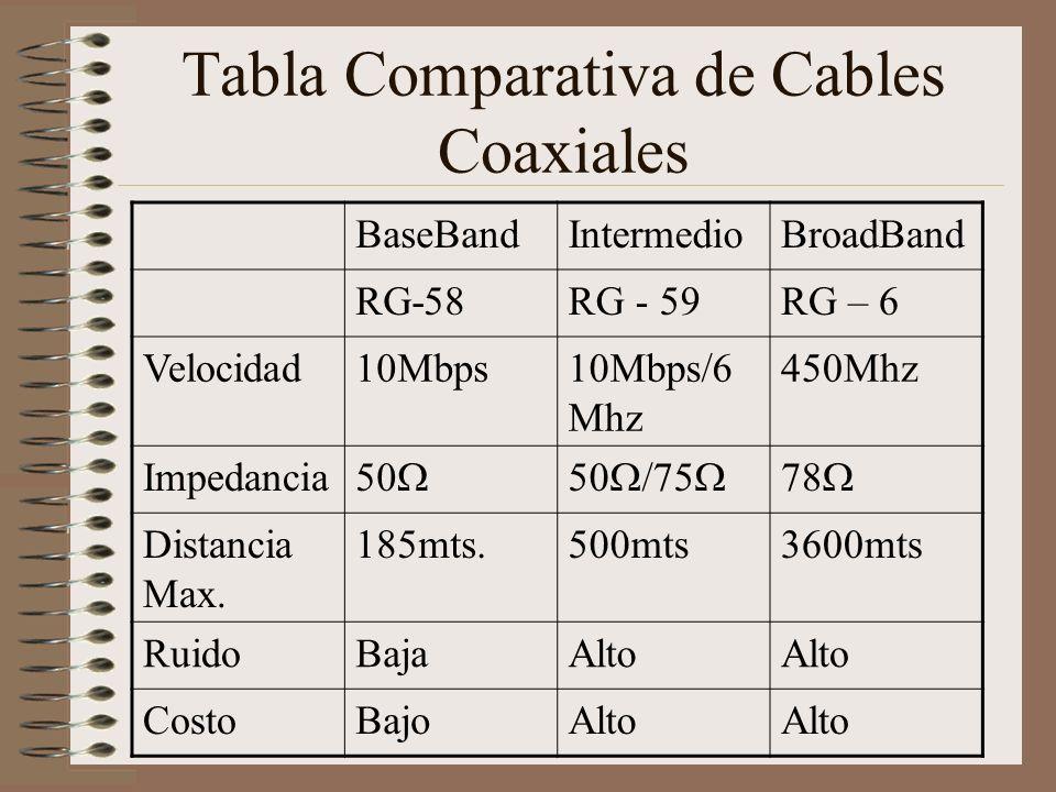 Tabla Comparativa de Cables Coaxiales BaseBandIntermedioBroadBand RG-58RG - 59RG – 6 Velocidad10Mbps10Mbps/6 Mhz 450Mhz Impedancia 50 50 /75 78 Distan