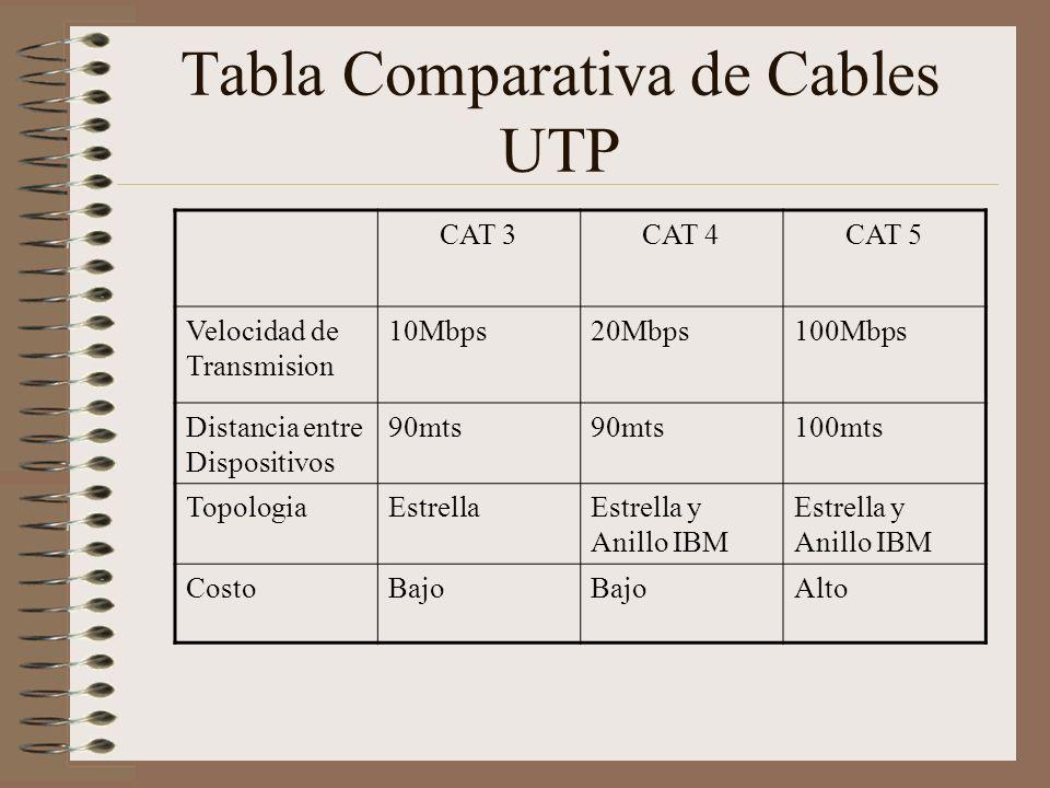 Tabla Comparativa de Cables UTP CAT 3CAT 4CAT 5 Velocidad de Transmision 10Mbps20Mbps100Mbps Distancia entre Dispositivos 90mts 100mts TopologiaEstrel