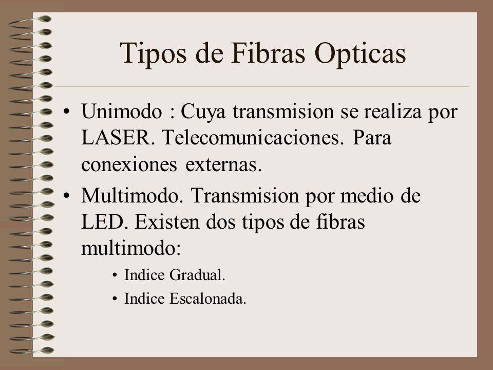 Tipos de Fibras Opticas Unimodo : Cuya transmision se realiza por LASER. Telecomunicaciones. Para conexiones externas. Multimodo. Transmision por medi